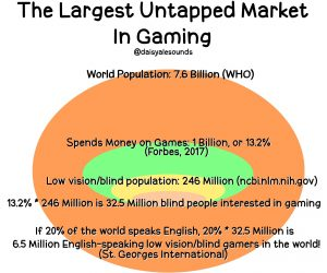 Blind gamers