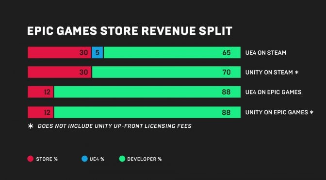 Video Game Tuesday: Thoughts on the Epic Games Store