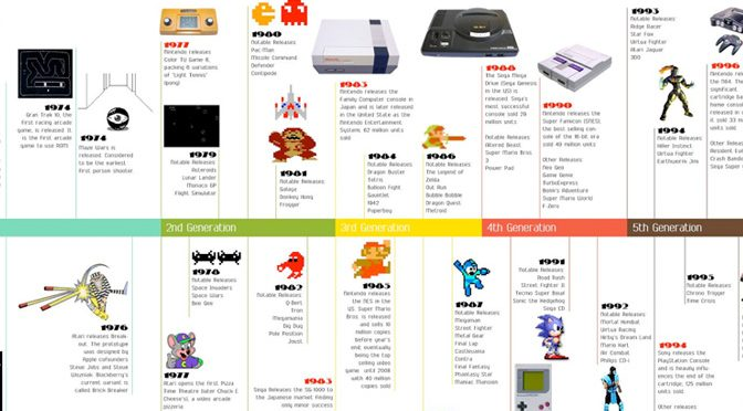 A History of Video Games (sort of)